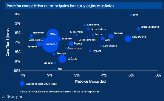 Posición competitiva de los principales bancos y cajas