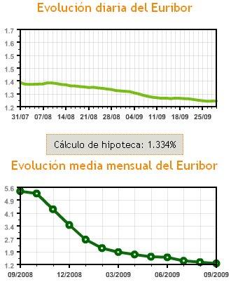 Evolución del Euribor