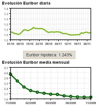 Evolución del Euribor en Noviembre de 2009