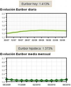 El Euribor subió otro peldaño en agosto  (euriboragosto 060910 246x300)