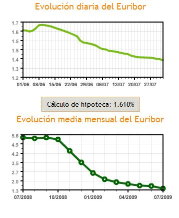 Evolución de Euribor en julio 2009