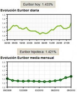 Evolución del Euribor en septiembre