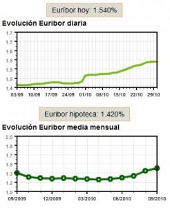 Evolución del Euribor en octubre